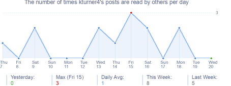 How many times kturner4's posts are read daily