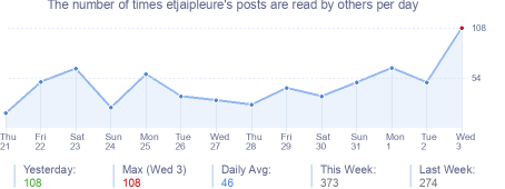 How many times etjaipleure's posts are read daily