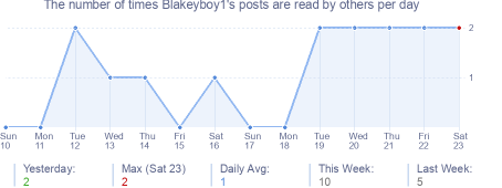 How many times Blakeyboy1's posts are read daily