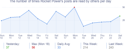 How many times Rocket Power's posts are read daily