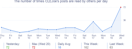 How many times CLEJoe's posts are read daily