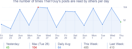 How many times TheITGuy's posts are read daily
