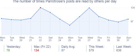 How many times Parrotrosie's posts are read daily