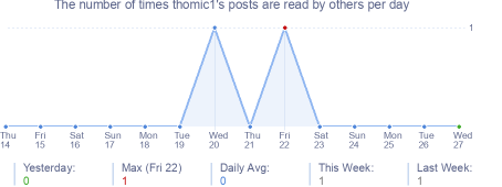 How many times thomic1's posts are read daily