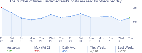 How many times Fundamentalist's posts are read daily