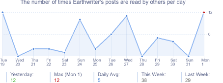How many times Earthwriter's posts are read daily