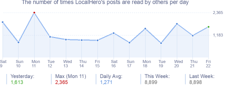 How many times LocalHero's posts are read daily