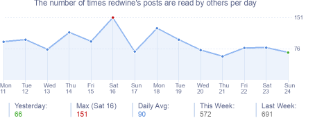 How many times redwine's posts are read daily