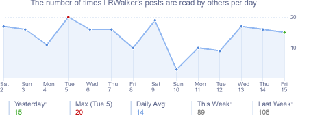 How many times LRWalker's posts are read daily