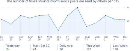 How many times Mountainsofmisery's posts are read daily