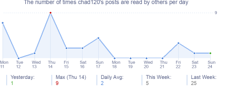 How many times chad120's posts are read daily
