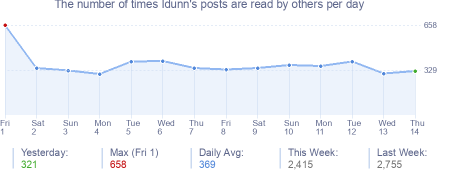 How many times Idunn's posts are read daily