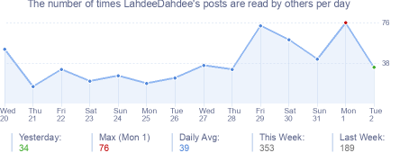 How many times LahdeeDahdee's posts are read daily