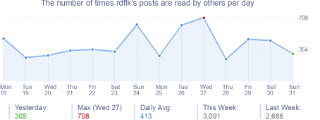 How many times rdflk's posts are read daily