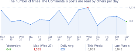 How many times The Continental's posts are read daily