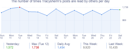 How many times Tracysherm's posts are read daily