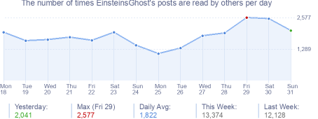 How many times EinsteinsGhost's posts are read daily