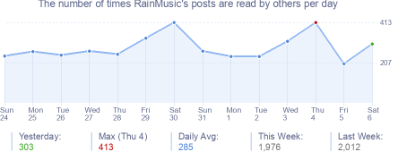 How many times RainMusic's posts are read daily