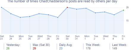 How many times ChadChadderson's posts are read daily