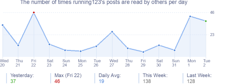 How many times running123's posts are read daily