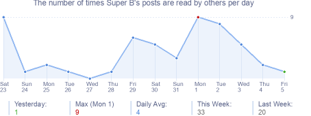 How many times Super B's posts are read daily