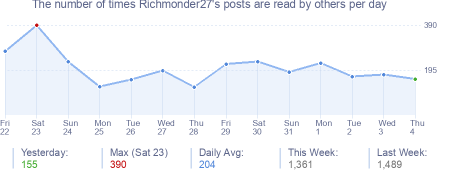 How many times Richmonder27's posts are read daily