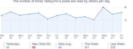 How many times Tabbychic's posts are read daily