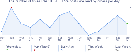How many times RACHELALLAN's posts are read daily