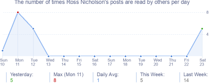 How many times Ross Nicholson's posts are read daily