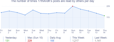 How many times 17thAndK's posts are read daily