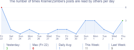 How many times KramerZombie's posts are read daily