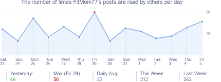 How many times FitMom77's posts are read daily