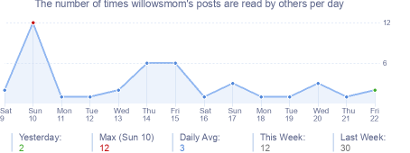How many times willowsmom's posts are read daily
