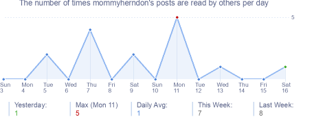 How many times mommyherndon's posts are read daily