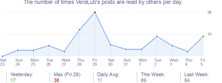 How many times VeraLub's posts are read daily