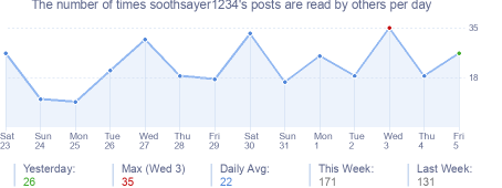 How many times soothsayer1234's posts are read daily
