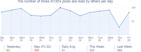 How many times N130's posts are read daily