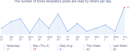How many times templete's posts are read daily