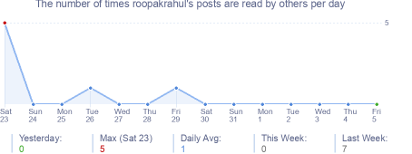 How many times roopakrahul's posts are read daily