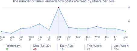 How many times kimberland's posts are read daily