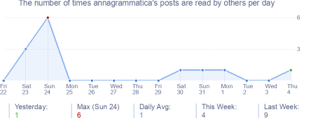 How many times annagrammatica's posts are read daily