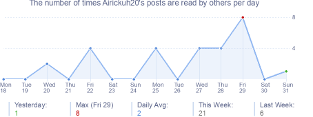 How many times Airickuh20's posts are read daily