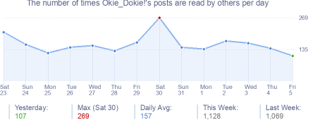 How many times Okie_Dokie!'s posts are read daily