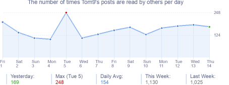 How many times Tom9's posts are read daily