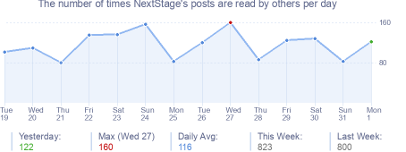 How many times NextStage's posts are read daily