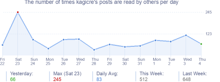 How many times kagicre's posts are read daily