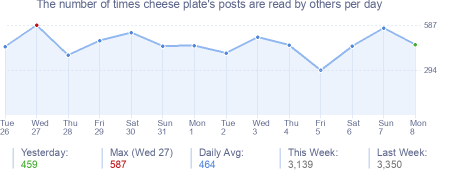 How many times cheese plate's posts are read daily