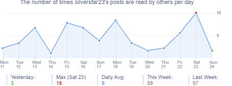 How many times silverstar23's posts are read daily