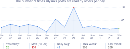How many times Klysm's posts are read daily