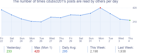 How many times cdubs3201's posts are read daily